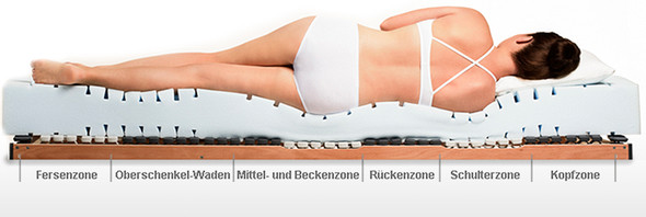 - (Physiotherapie, Schulterverspannung)