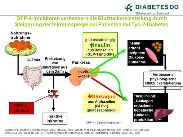 - (Diabetes, Süßigkeiten)