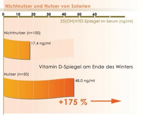 """Im """"Vitamin D-Winter"""" kann das Solarium eine gleichmäßig optimale Versorgung mit Vitamin D sichern - (Jugendliche, Sonne, Sonnenschutz)"""