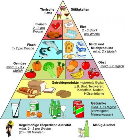 Ernährungspyramide - (Ernährung, Obst, Gemüse)
