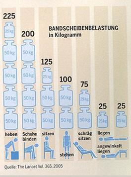 Bandscheibenbelastung  - (Operation, Heilung, Lendenwirbelsäule)