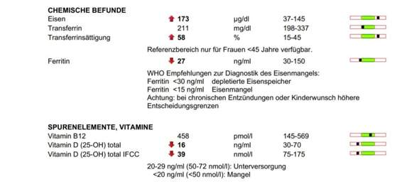 Ferritin etwas niedrig, Transferrinsättigung erhöht?