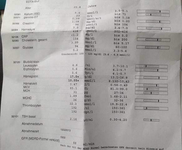Labortest Auswertung und Borreliose Test