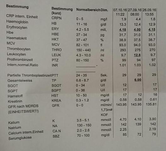 Blutwerte vom OP Tag, Tag nach der OP und 10 Tage nach OP - (Operation, Entzündung, Blutwerte)